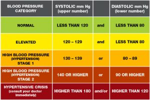 blood_pressure_chart