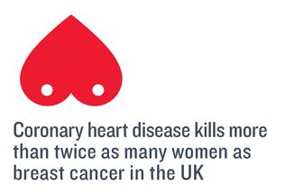 coronary_heart_disease_in_women